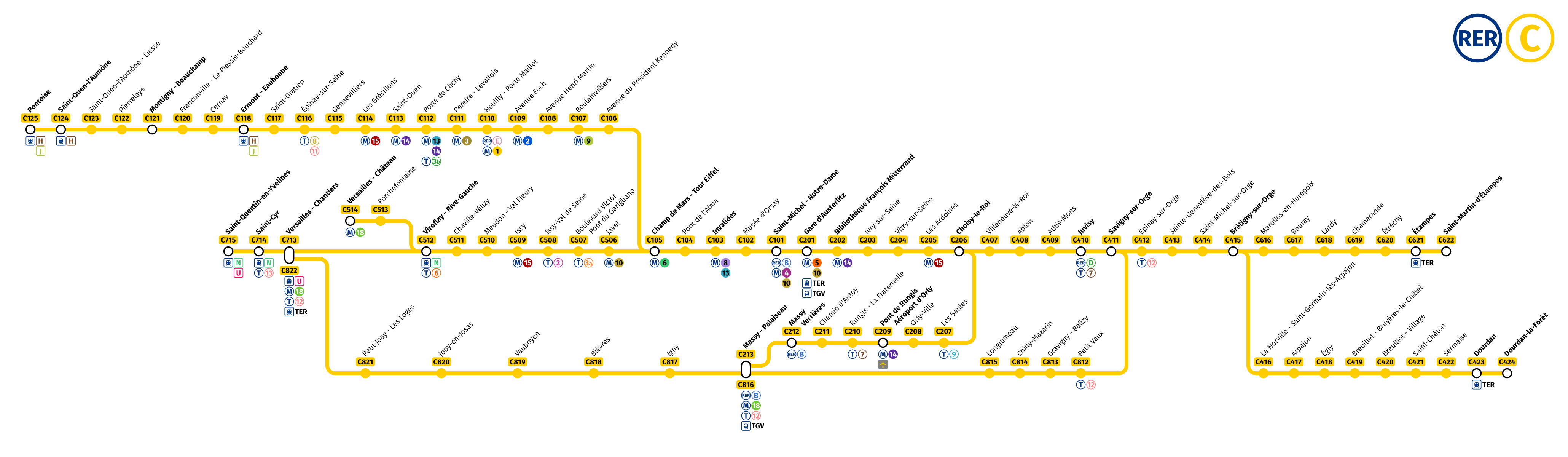 Rer C Strip Map With Station Numbering Theodore Ditsek